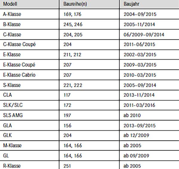 Mercedes E10 Tabelle